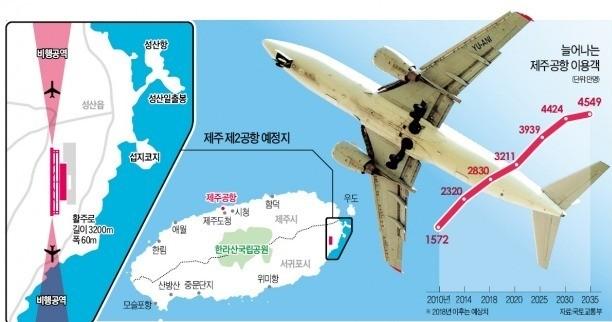 지역 이기주의에 '오리무중' 된 제주 2공항·동남권 신공항