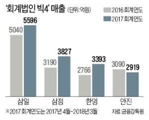 [마켓인사이트] EY한영, 딜로이트안진 제치고 업계 3위에
