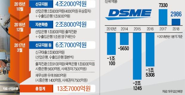 """13조 들여 살려놨더니… 대우조선 노조 """"임금 올려달라"""" 파업 준비"""