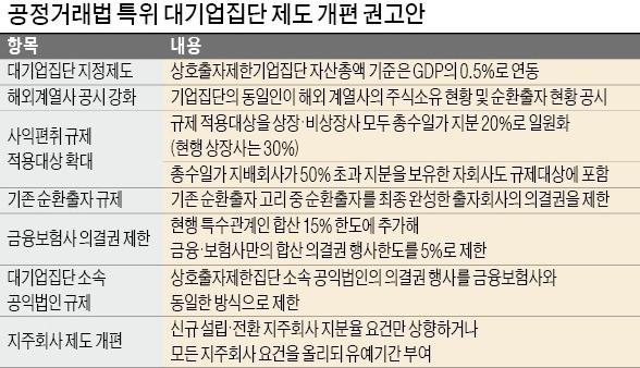지주회사 옥죄고, 기존 순환출자도 규제… 대기업 '전방위 압박' 예고