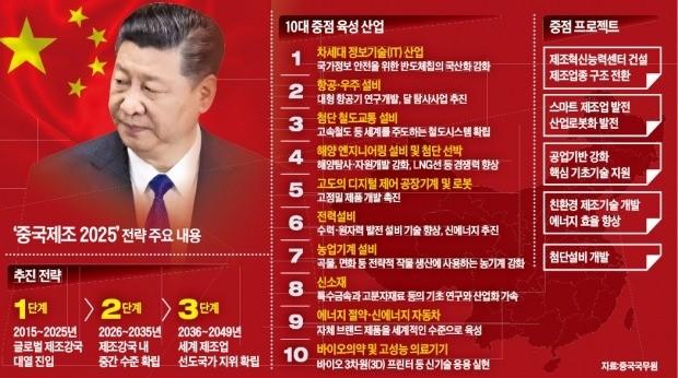 [글로벌 리포트] 통상전쟁으로 시험대 오른 시진핑… '중국몽' 위기인가, 기회인가