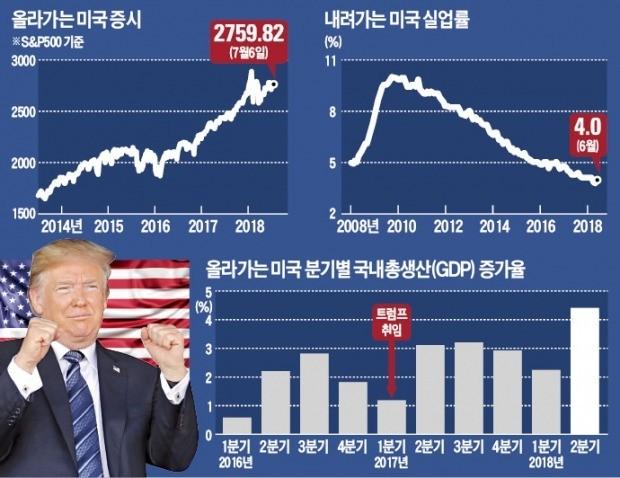 """[글로벌 리포트] '골디락스 경제' 힘입은 트럼프의 강공… 美 전문가 """"통상전쟁 길어질 것"""""""
