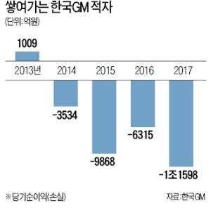 한국GM, 정상화 '가시밭길'… 이번엔 비정규직 노조가 사장실 점거