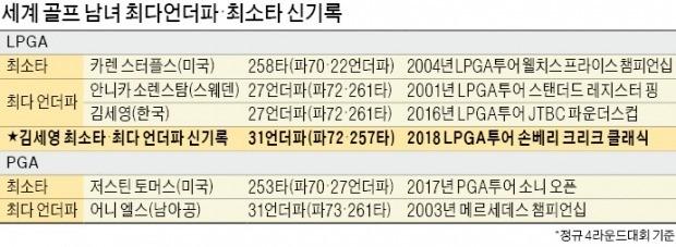 요술지팡이 휘두른 김세영… LPGA 최소타 갈아치운 '31언더파 마법'