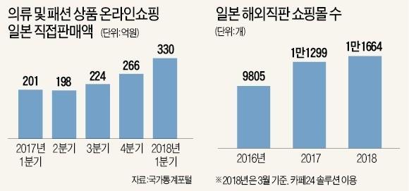 중소형 K패션몰, '얼짱 패션'으로 日 10대 사로잡다