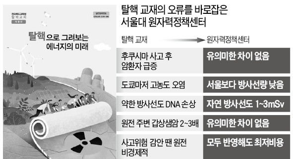 """""""日원전 사고로 암 급증?… 탈핵 교재 괴담 수준"""""""