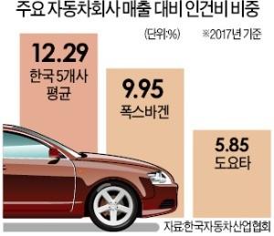 1조원어치 자동차 생산할 때 인건비… 도요타 585억 vs 한국 1229억