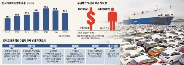 """美 '車 관세폭탄' 터지면 일자리 65만개 날아가… """"지역경제 초토화"""""""
