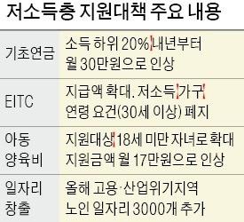 내년 노인 기초연금 30만원으로 올린다
