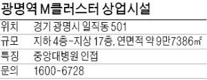 광명역 M클러스터, 대학병원 옆 위치…대형 '메디컬 상권' 기대