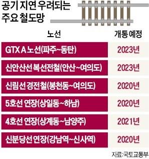 GTX·新안산선 개통… '주 52시간'에 늦어진다