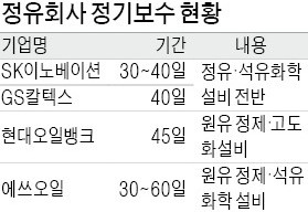 주 52시간 여파… 정유·화학 정기보수 '비상'