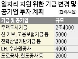 추경도 모자라… 기금·공기업 동원해 4조 투입