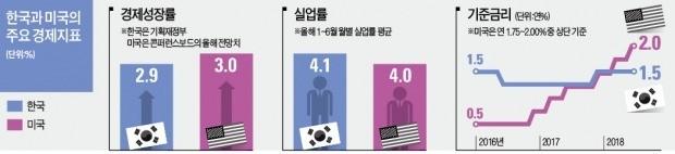 질주하는 美 경제… 성장률·일자리·기준금리 모두 한국 추월