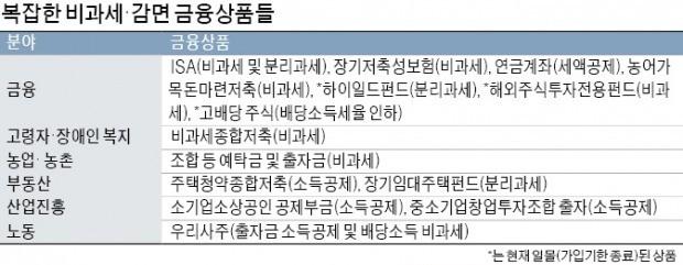 """중구난방 생겨난 절세상품… """"ISA 중심으로 稅혜택 통합해야"""""""