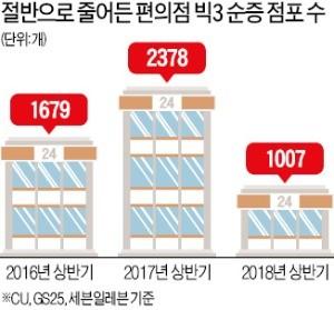 편의점 창업 '반토막'… 계약 포기까지 속출