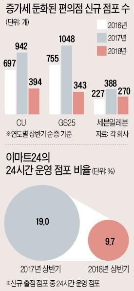 """최저임금 또 오르자… 계약서 썼던 예비 점주들 """"포기하겠다"""""""