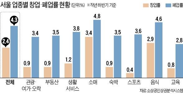 """""""외환위기 때보다 힘들다""""… 서울 상가점포 매물 30% 급증"""