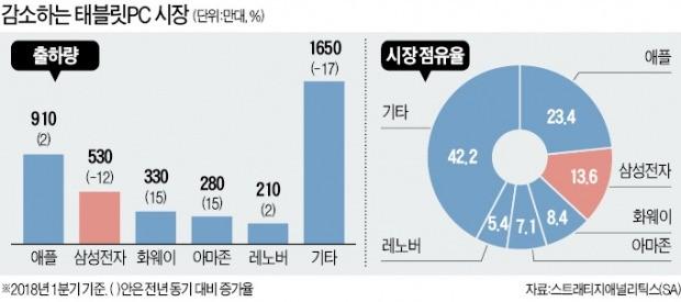 인기 시들해진 태블릿PC… 삼성·MS, 몸값 낮춘 보급형으로 승부