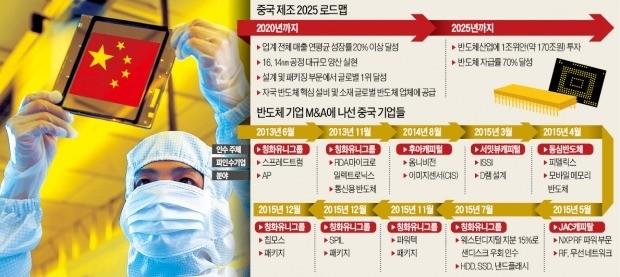 '한국 반도체 생태계' 통째 사려는 중국… 인력 이어 장비업체 '사냥'