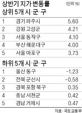 파주 땅값, 南北경협 기대에 5%↑… 울산·군산은 불황 여파로 '털썩'