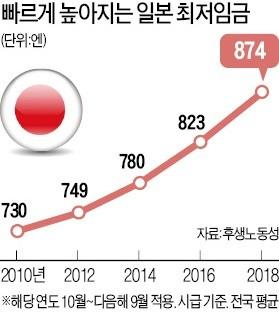 내년 최저임금 1엔 놓고 '밤샘 진통' 일본… 820원 뚝딱 올린 한국