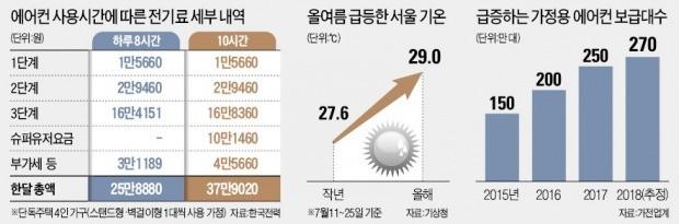 폭염보다 무서운 전기료 '징벌적 누진제'… 최고 7배 더 낸다