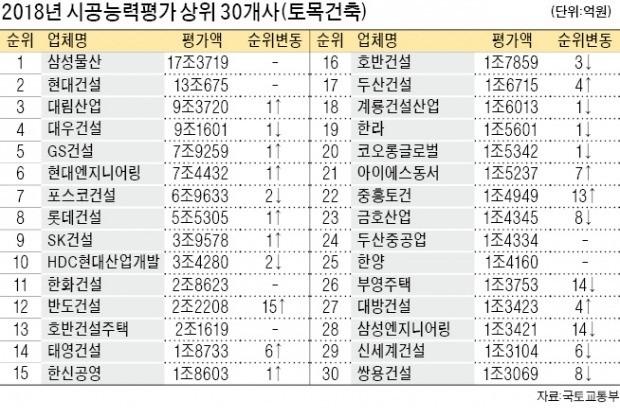 삼성물산, 5년째 1위… 반도건설 15계단 '껑충' 12위 올라
