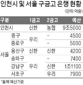 시중銀, 인천시·서울區 '금고지기' 쟁탈전 막올랐다