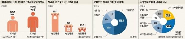 온가족 달라붙어도 月 수입 300만원… 베이비부머 자영업자의 '한숨'