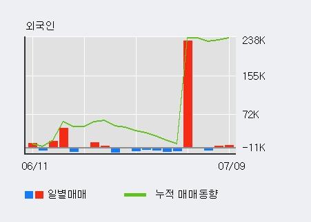 [한경로보뉴스] '삼영화학' 20% 이상 상승, 최근 5일간 외국인 대량 순매수