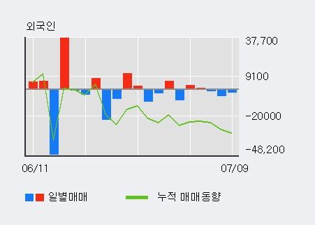 [한경로보뉴스] '태양금속우' 5% 이상 상승, 오전에 전일 거래량 돌파. 32,741주 거래중