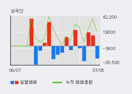 [한경로보뉴스] '덕성우' 5% 이상 상승, 전일 외국인 대량 순매수