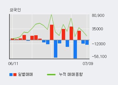 [한경로보뉴스] '청보산업' 5% 이상 상승, 대신증권, 유안타 등 매수 창구 상위에 랭킹