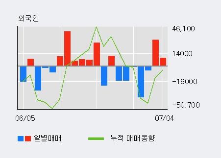 [한경로보뉴스] '케이씨피드' 20% 이상 상승, 최근 3일간 외국인 대량 순매수