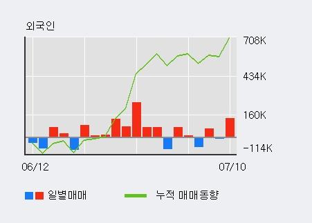 [한경로보뉴스] '제룡전기' 5% 이상 상승, 거래량 큰 변동 없음. 13.7만주 거래중