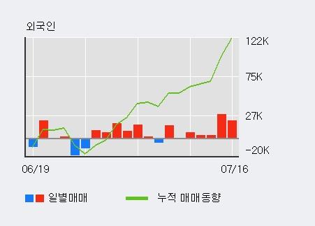 [한경로보뉴스] '가비아' 10% 이상 상승, 전일 외국인 대량 순매수