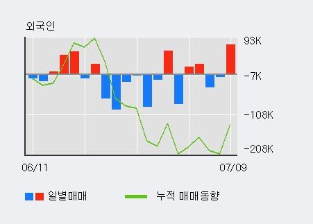 [한경로보뉴스] '동방선기' 5% 이상 상승, 전일 외국인 대량 순매수