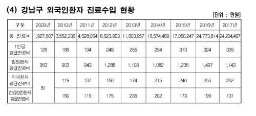 서울 강남구, 해외 의료관광객 2년 연속 7만 명 돌파