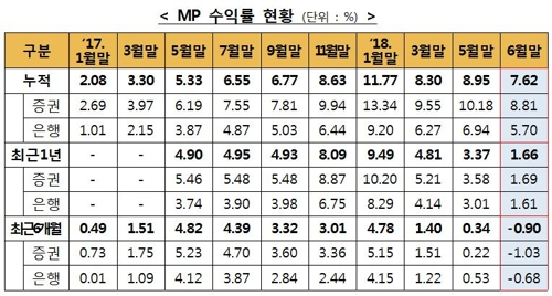 '만능통장' ISA 누적수익률 7.62%…소폭 하락