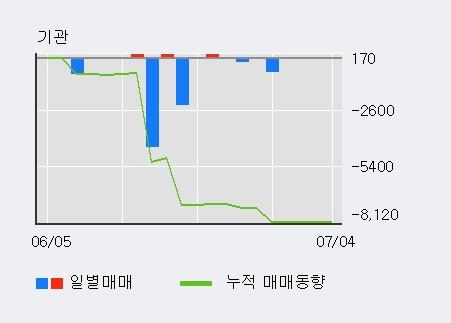 [한경로보뉴스] '고려산업' 5% 이상 상승, 외국계 증권사 창구의 거래비중 8% 수준