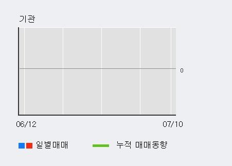 [한경로보뉴스] '현대비앤지스틸우' 20% 이상 상승, 외국인 4일 연속 순매수(1,716주)