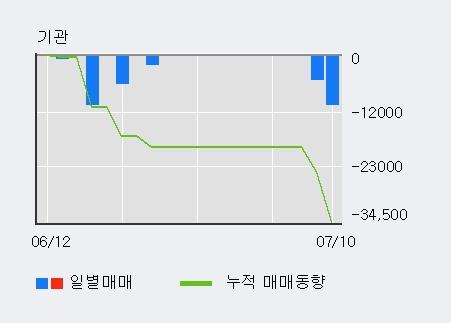 [한경로보뉴스] '텔레필드' 5% 이상 상승, 전일 외국인 대량 순매수