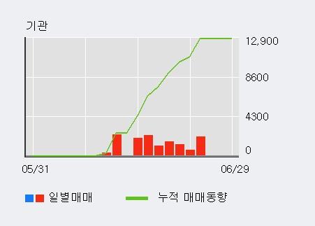 [한경로보뉴스] '이미지스' 20% 이상 상승, 주가 상승세, 단기 이평선 역배열 구간
