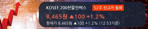 [한경로보뉴스] 'KOSEF 200선물인버스' 52주 신고가 경신, 전형적인 상승세, 단기·중기 이평선 정배열