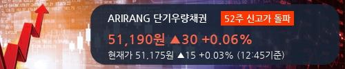 [한경로보뉴스] 'ARIRANG 단기우량채권' 52주 신고가 경신, 전일보다 거래량 증가. 전일 151% 수준