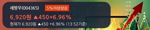 [한경로보뉴스] '세방우' 5% 이상 상승, 오늘 거래 다소 침체. 418주 거래중