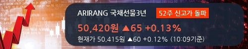 [한경로보뉴스] 'ARIRANG 국채선물3년' 52주 신고가 경신, 전형적인 상승세, 단기·중기 이평선 정배열