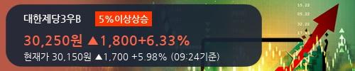 [한경로보뉴스] '대한제당3우B' 5% 이상 상승, 키움증권, 미래에셋 등 매수 창구 상위에 랭킹