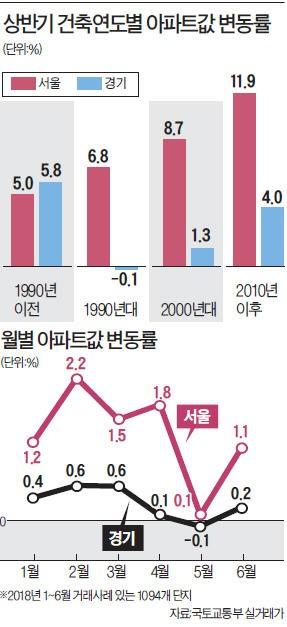 [주(住)테크 돋보기] 서울-신축·경기-노후 아파트값 많이 올랐다